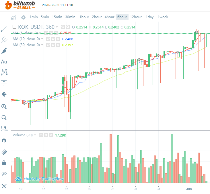 Rise in KOK price after the halving