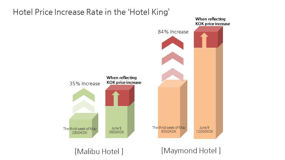 Even if the value of Gangnam apartments goes down, the value of the Hotel King goes up continuously!